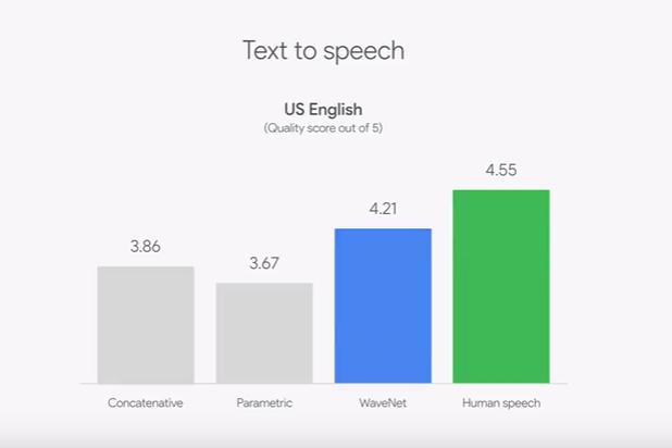 text-to-speach